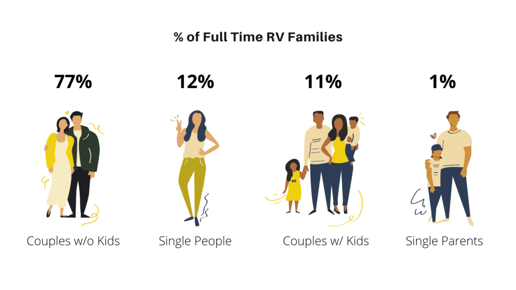 Full Time RV Families Profile