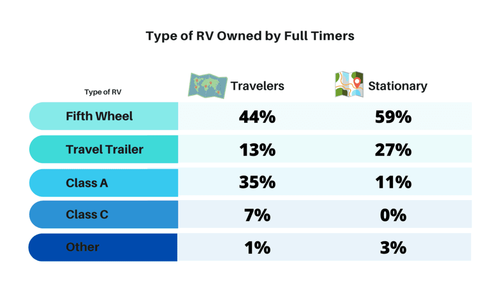 Types of RV owned by Full Time RVers